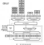 硬件乘法寄存器是可以通过CPU汇编指令的读或着写...