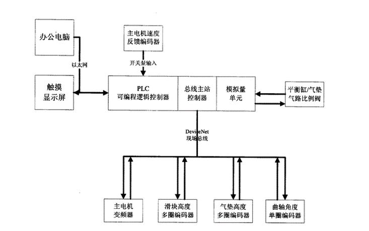 进行闭环控制的变频节能系统的?#33455;?#19982;设计