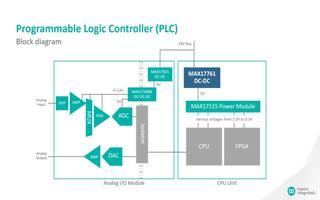 MAX17761同步降压型DC-DC转换器的功能特点与应用