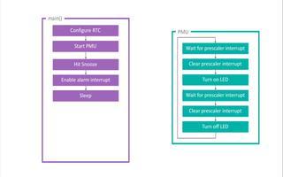 PMU如何通过执行任务减轻主CPU的负荷