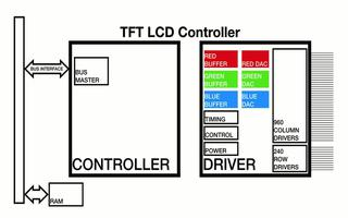 MAX32650上的LCD控制器介紹如何配置LCD定時參數