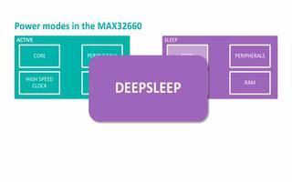 第1部分:MAX32660的特点原理介绍