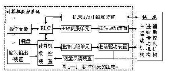简单介绍数控机床相关特点及使用要求