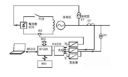 发电机故障录波系统中应用PLC进行探究