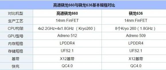 荣耀8X Max将发布骁龙636、骁龙660两个...