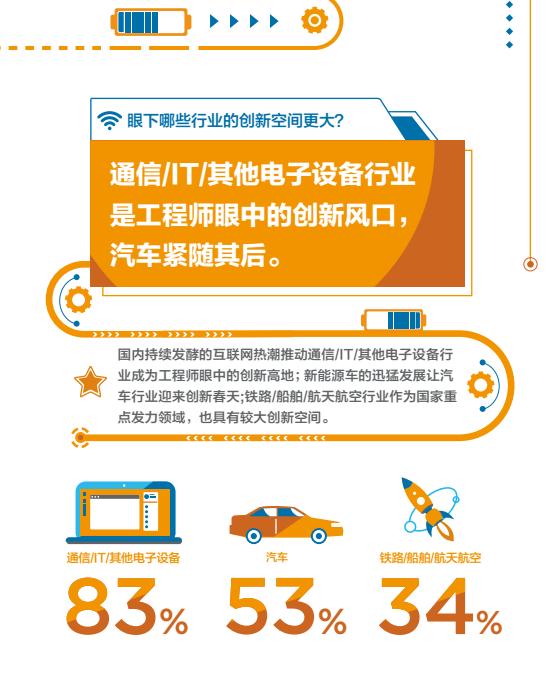 2018年《中国工程师创新能量指数报告》新鲜出炉