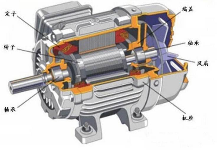 研究马达与电磁兼容(EMC)的解决办法