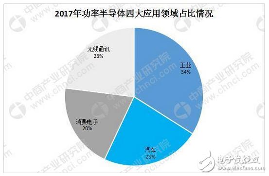 从两个方面分析2018年中国半导体行业发展