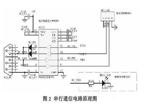 GP32在直流电机控制器测试系统设计中的实现