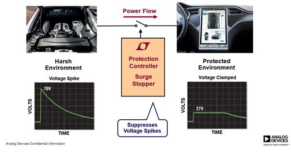 Silent Switcher2技术保障自动驾驶和自动化的安全性