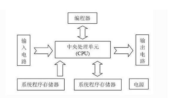 分析PLC在使用中存在的問題
