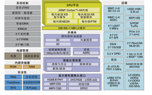 I.MX6处理器的原理是什么?如何使用I.MX6处理器设计掉电保护电路