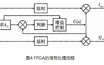 一种基于实用AGC算法的音频信号处理方法与FPG...