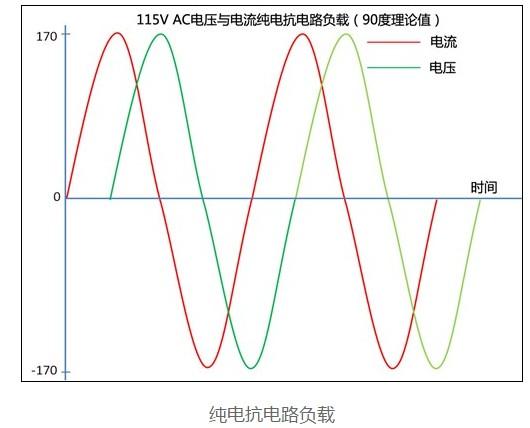 如何选择主动PFC电源与被动PFC电源