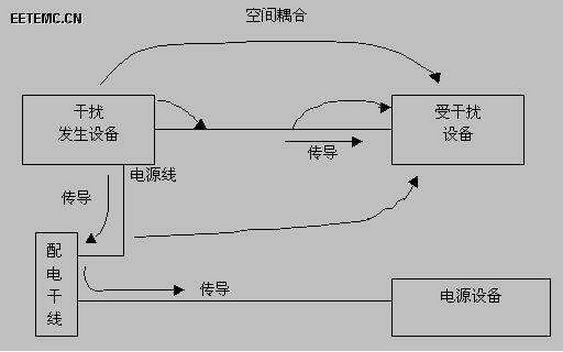 分析PLC控制系统中存在的干扰并研究解决方法