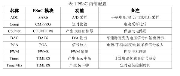 电机控制器中PSoC的探究与应用