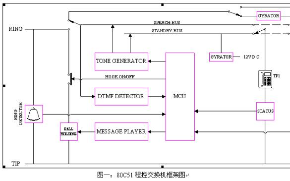 如何使用单片机89C51制作程控交换机的详细资料免费下载