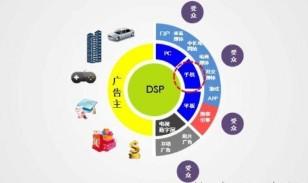 详解DSP和FPGA在汽车电子中的广泛应用