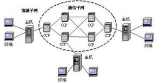 浅析硬件电路的连接以及嵌入式TCP/IP的实现