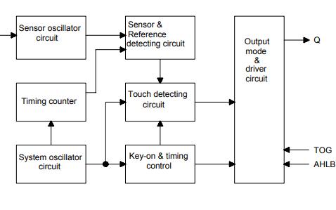 TTP223N-BA6触摸板检测器IC的原版资料免费下载