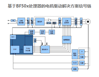 電機控制系統中使用DSP的優勢