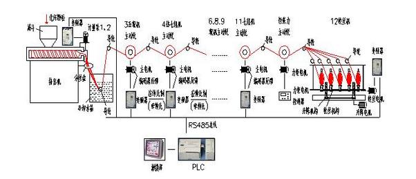 EC20系列PLC 现代工业更高效