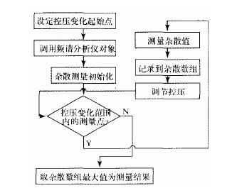 根据工控机原理对虚拟仪器软件的设计