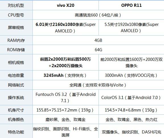 oppo r11与vivo X20区别对比详细评...