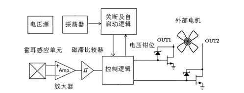 根据霍耳效应设计的电机控制芯片