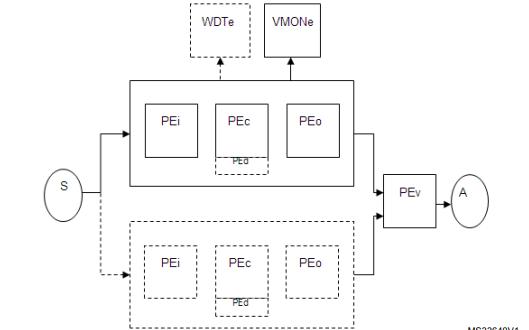 STM32F0系列微控制器安全手册的详细资料免费下载