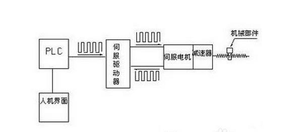 简介伺服系统