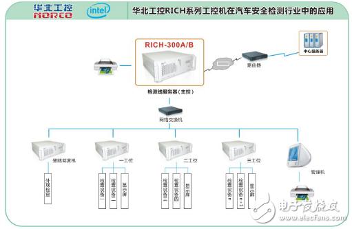 关于华北工控RICH系列工控机在汽车行业中的应用...