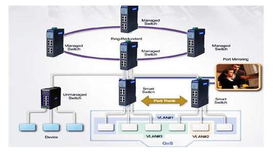 分析研华交换机在工业以太网中的优势