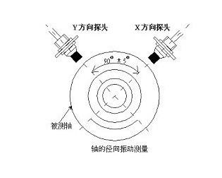 哪些因素会影响对电涡流传感器测量