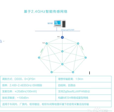 常见的无线传感器数据采集传输系统的三种组网