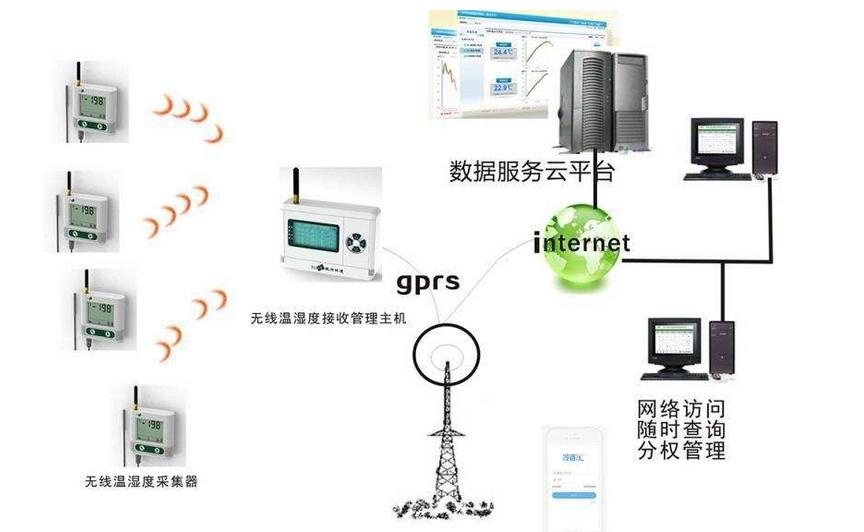浅谈无线温湿度监测系统及当前使用领域