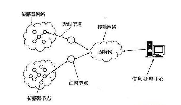 关于无线传感器类型与应用领域