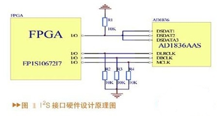 采用FPGA實現AD1836中D/A部分的I2S...