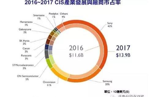 2017年CIS产业规模达139亿美元 Sony和三星位列市占率前两位