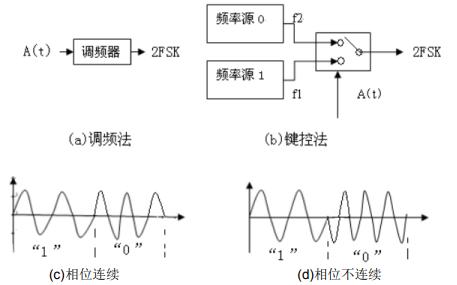 如何进行2FSK调制解调电路设计与实现详细资料免费下载