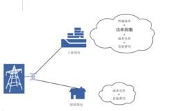 什么是电源PFC 主动式PFC电源的概念分析