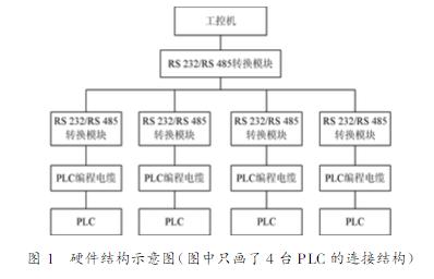 VC下的PLC关于数据采集管理系统的设计与研究