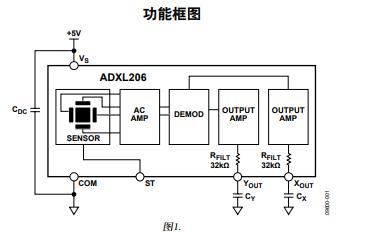 ADXL206精密、低功耗、完整的双轴iMEMS加速度计数据免费下载