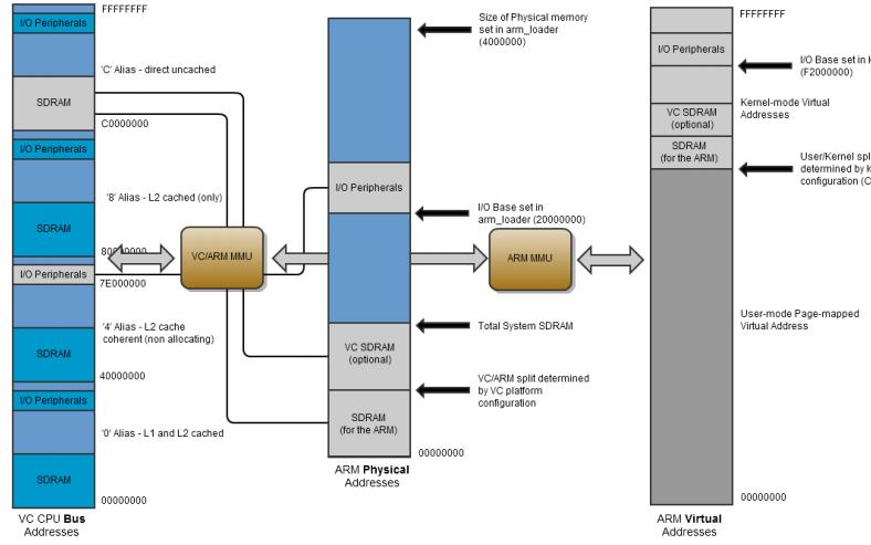 BCM2535 ARM外设的详细资料介绍免费下载