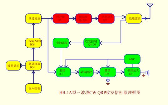 HB-1A型三波段CW QRP收发信机使用说明书资料免费下载