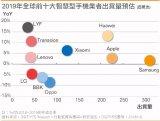 國內智能手機市場已被華為、OPPO、vivo、小米合計囊括約7成版圖