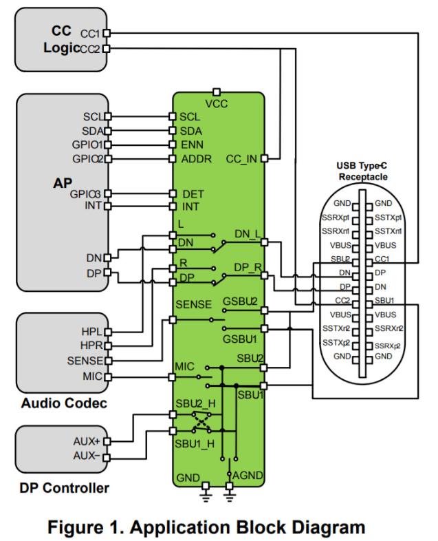 确保通过USB-C输出模拟音频
