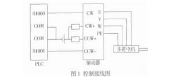根据PLC的步进电机完成单双轴运动控制的设计