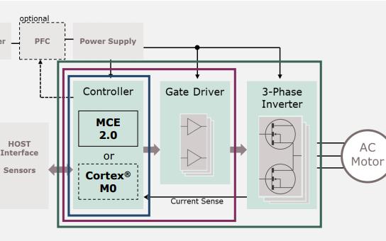 iMOTION IMC100电机控制IC系列的详细资料免费下载