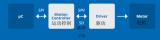 TRINAMIC的运动控制芯片介绍